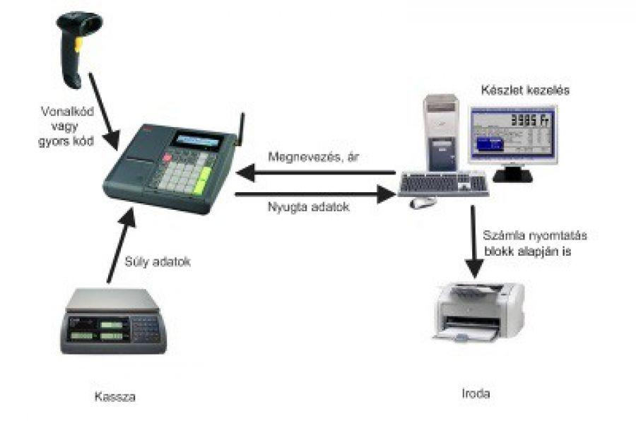 Online pénztárgép rendszerek
